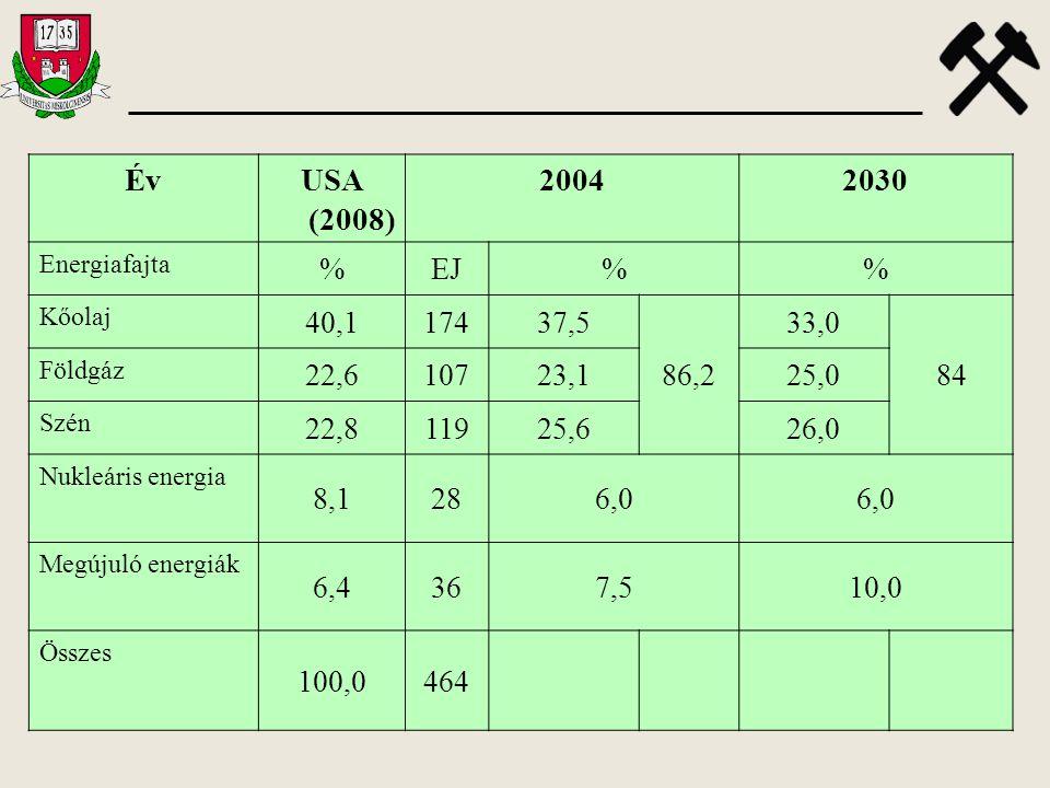 ÉvUSA (2008) 20042030 Energiafajta %EJ% Kőolaj 40,117437,5 86,2 33,0 84 Földgáz 22,610723,125,0 Szén 22,811925,626,0 Nukleáris energia 8,1286,0 Megúju