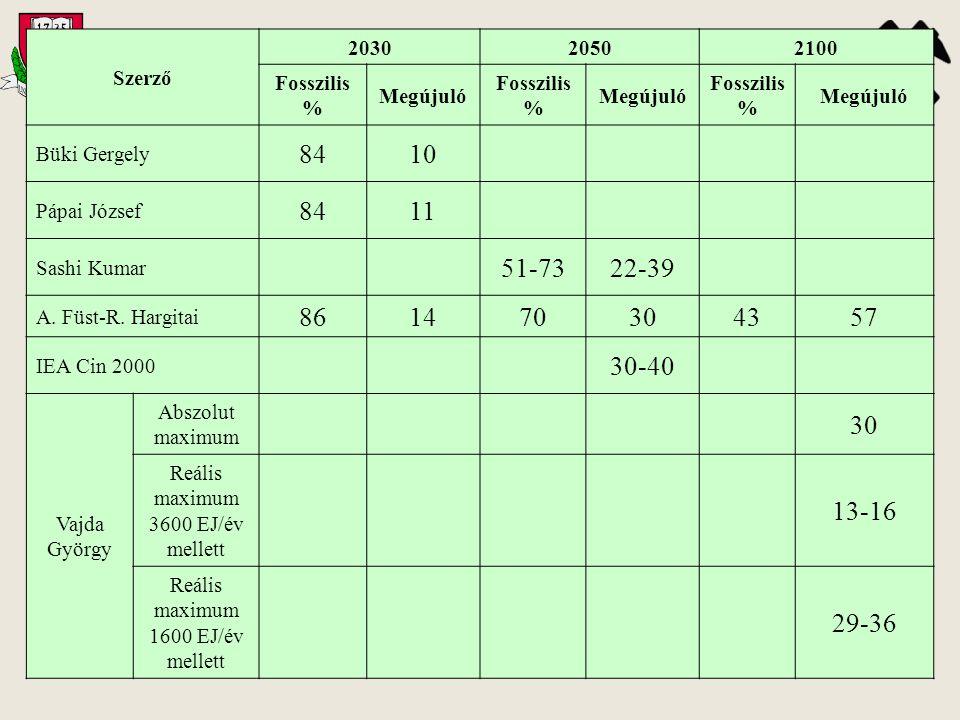 Szerző 203020502100 Fosszilis % Megújuló Fosszilis % Megújuló Fosszilis % Megújuló Büki Gergely 8410 Pápai József 8411 Sashi Kumar 51-7322-39 A. Füst-