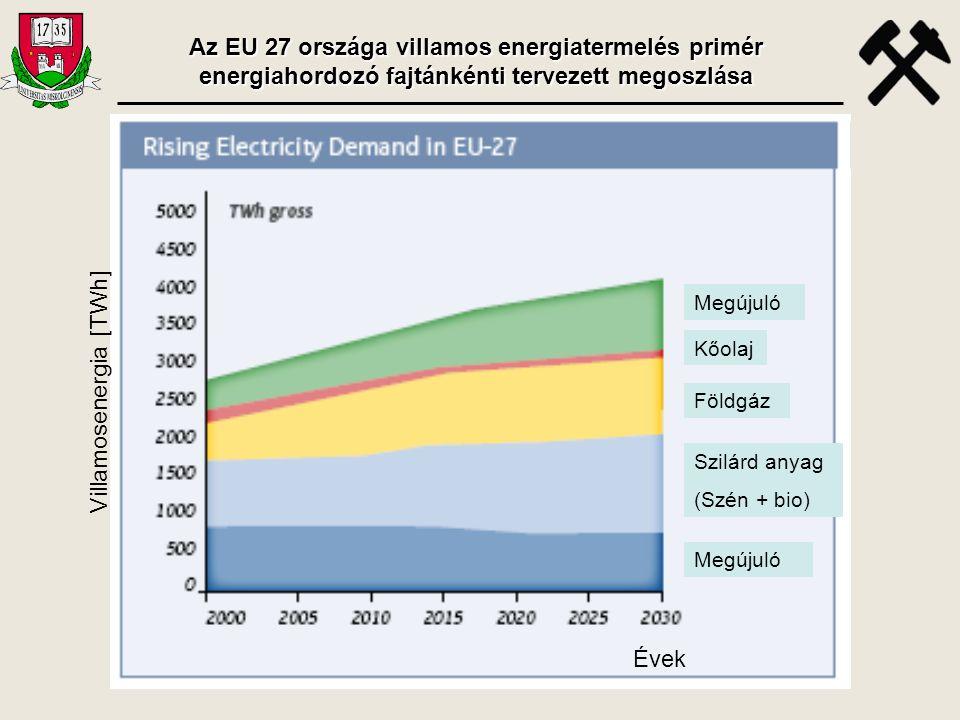 Megújuló Kőolaj Földgáz Szilárd anyag (Szén + bio) Megújuló Évek Villamosenergia [TWh] Az EU 27 országa villamos energiatermelés primér energiahordozó