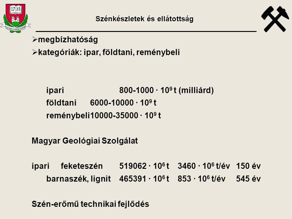  megbízhatóság  kategóriák: ipar, földtani, reménybeli ipari800-1000 · 10 9 t (milliárd) földtani6000-10000 · 10 9 t reménybeli10000-35000 · 10 9 t