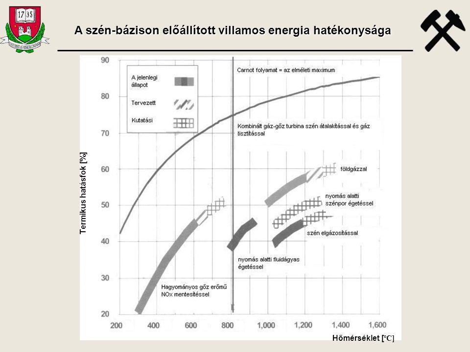 Hőmérséklet [ ºC] Termikus hatásfok [%] A szén-bázison előállított villamos energia hatékonysága