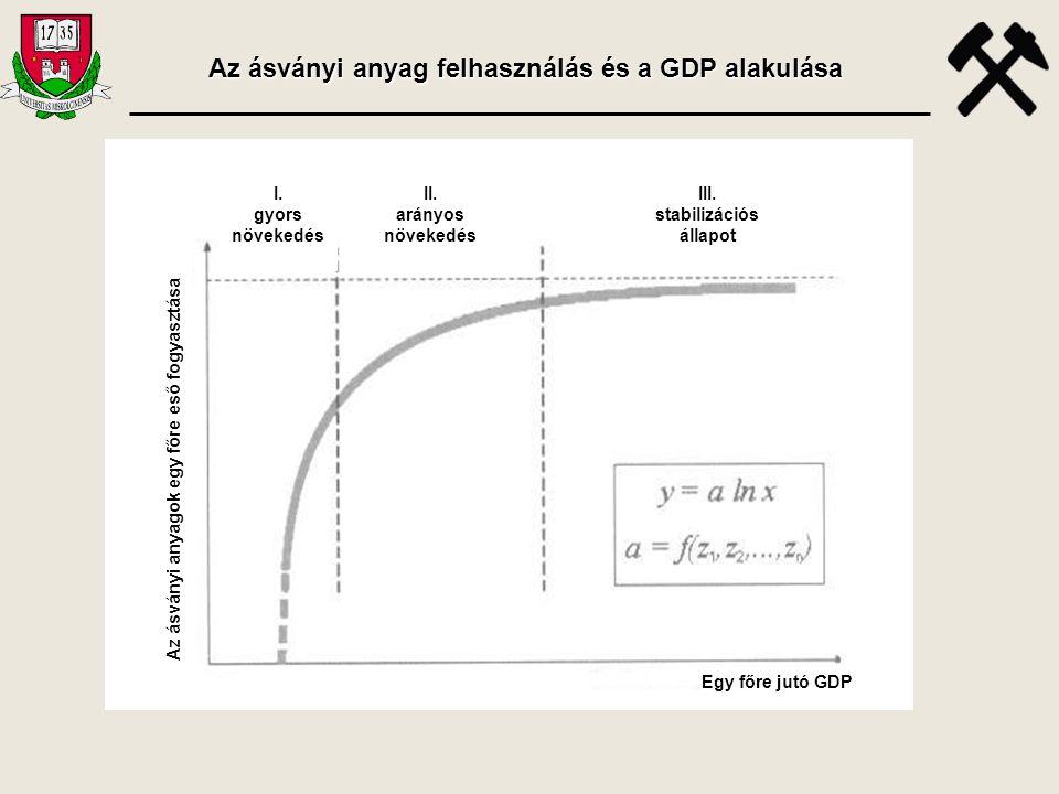Egy főre jutó GDP I. gyors növekedés II. arányos növekedés III. stabilizációs állapot Az ásványi anyagok egy főre eső fogyasztása Az ásványi anyag fel