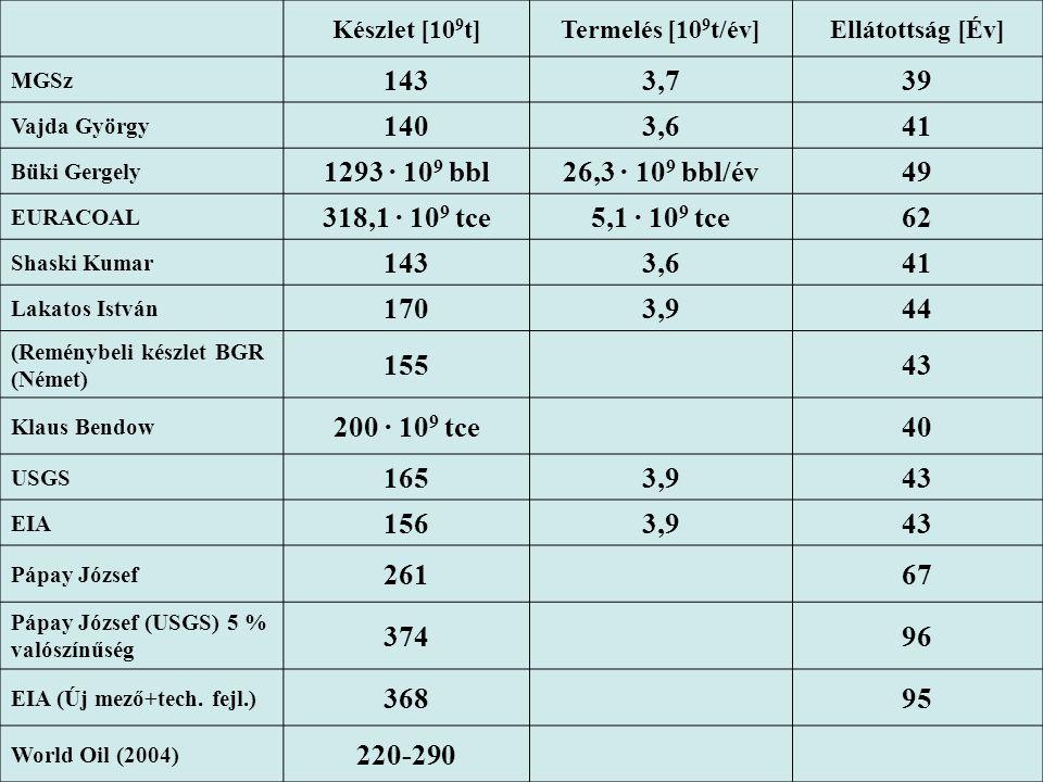 Készlet [10 9 t]Termelés [10 9 t/év]Ellátottság [Év] MGSz 1433,739 Vajda György 1403,641 Büki Gergely 1293 · 10 9 bbl26,3 · 10 9 bbl/év49 EURACOAL 318