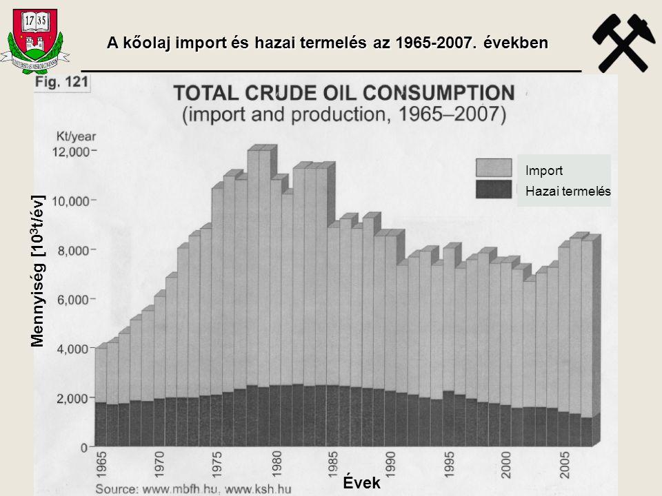 A kőolaj import és hazai termelés az 1965-2007. években Mennyiség [10 3 t/év] Évek Import Hazai termelés