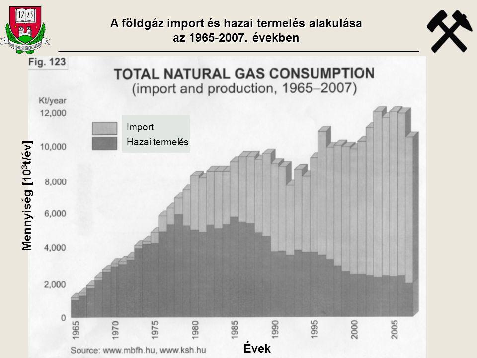 Mennyiség [10 3 t/év] Évek Import Hazai termelés A földgáz import és hazai termelés alakulása az 1965-2007. években