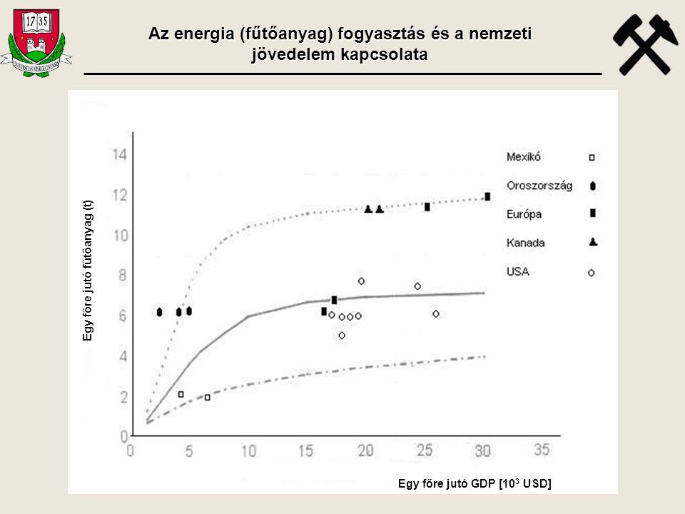 Az egy főre jutó GDP értéke az egy főre eső energiafogyasztás függvényében