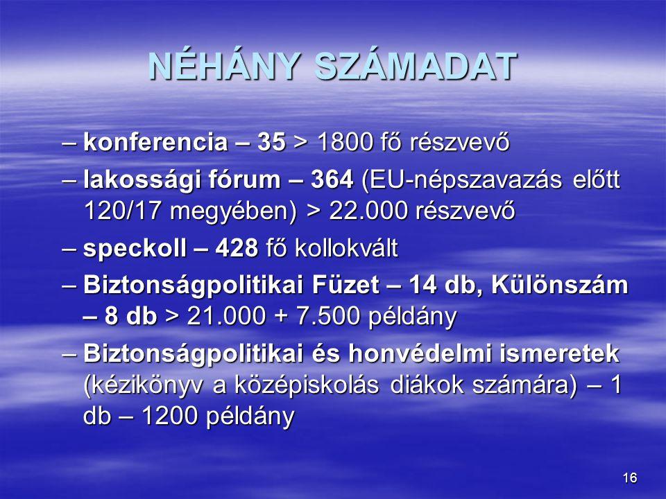 16 NÉHÁNY SZÁMADAT –konferencia – 35 > 1800 fő részvevő –lakossági fórum – 364 (EU-népszavazás előtt 120/17 megyében) > 22.000 részvevő –speckoll – 428 fő kollokvált –Biztonságpolitikai Füzet – 14 db, Különszám – 8 db > 21.000 + 7.500 példány –Biztonságpolitikai és honvédelmi ismeretek (kézikönyv a középiskolás diákok számára) – 1 db – 1200 példány