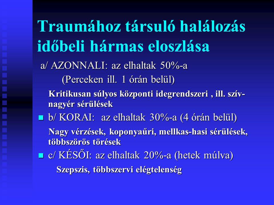  Mentési lánc  Sürgősségi beavatkozások a helyszínen  Trauma centrumok  Sokktalanítás  Sebészeti és intenzív terápiás beavatkozások  Cardiopulmonalis cerebralis resuscitatio  CPR - Nyitott mellkas