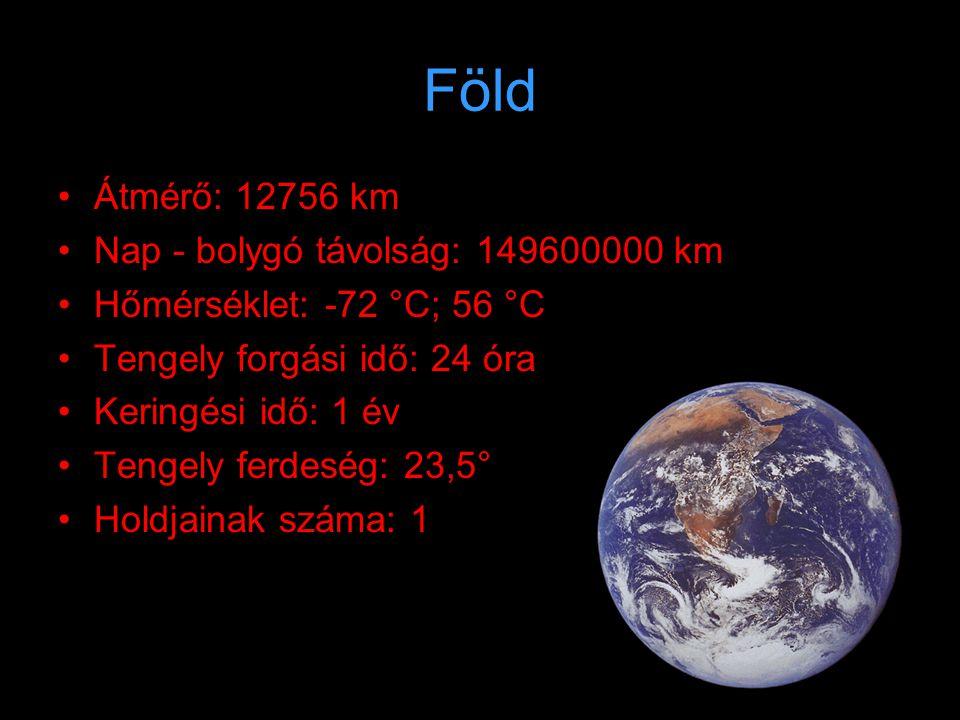 Mars •Á•Átmérő: 6794 km •N•Nap - bolygó távolság: 227940000 km •H•Hőmérséklet: 20 °C; -120°C •T•Tengely forgási idő: 24,72 óra •K•Keringési idő: 1,88 év •T•Tengely ferdeség: 25,2° •H•Holdjainak száma: 2