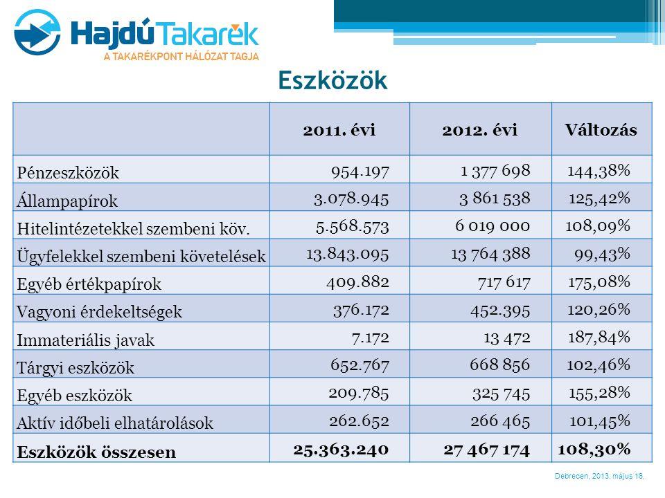 Debrecen, 2013. május 16. Eszközök 2011. évi2012. éviVáltozás Pénzeszközök 954.1971 377 698144,38% Állampapírok 3.078.9453 861 538125,42% Hitelintézet