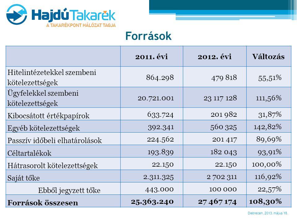 Debrecen, 2013. május 16. Források 2011. évi 2012. évi Változás Hitelintézetekkel szembeni kötelezettségek 864.298479 81855,51% Ügyfelekkel szembeni k