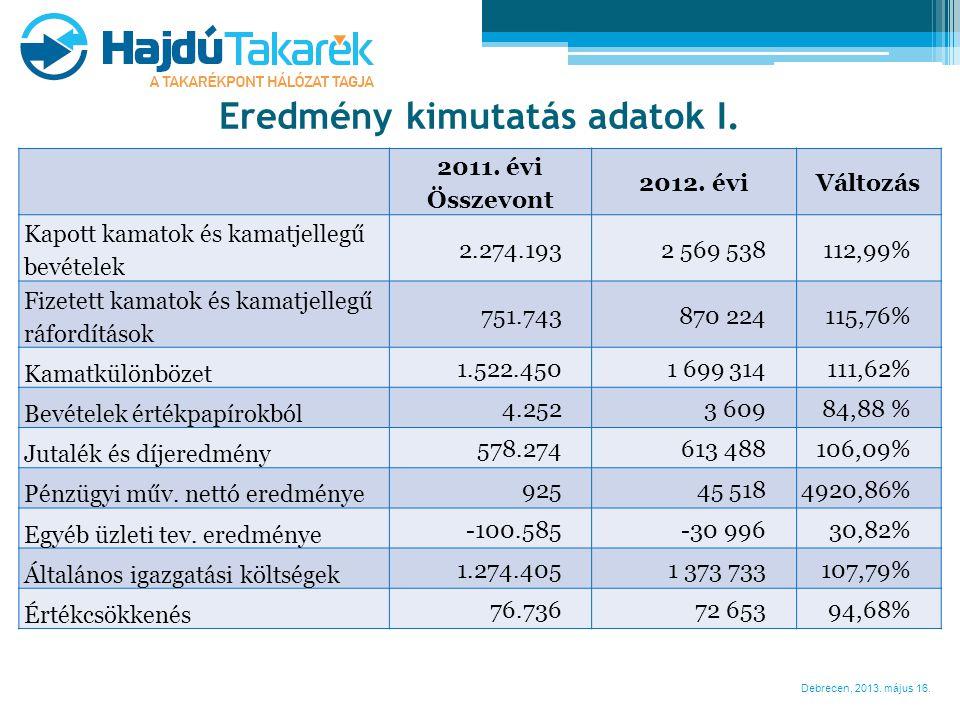 Debrecen, 2013. május 16. Eredmény kimutatás adatok I. 2011. évi Összevont 2012. évi Változás Kapott kamatok és kamatjellegű bevételek 2.274.1932 569
