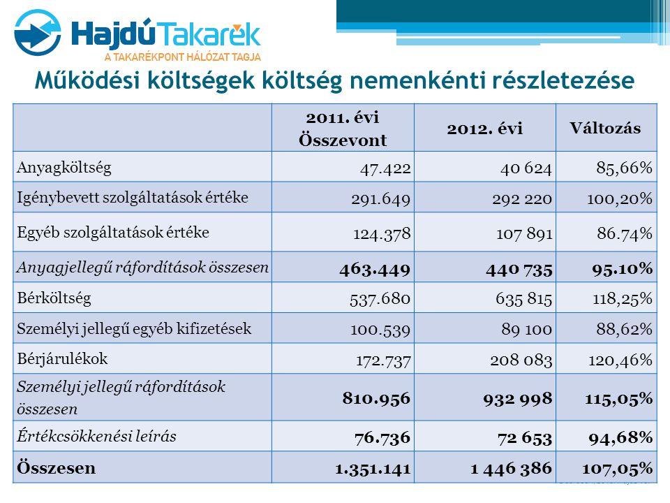 Debrecen, 2013. május 16. Működési költségek költség nemenkénti részletezése 2011. évi Összevont 2012. évi Változás Anyagköltség 47.42240 62485,66% Ig