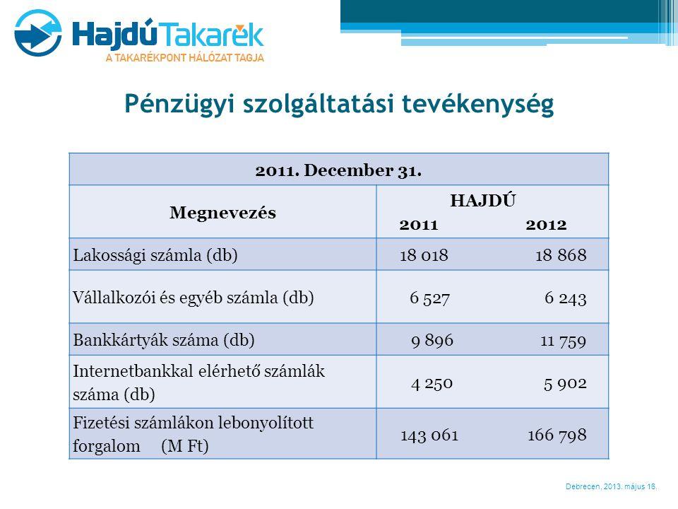 Debrecen, 2013. május 16. Pénzügyi szolgáltatási tevékenység 2011. December 31. Megnevezés HAJDÚ 2011 2012 Lakossági számla (db)18 018 18 868 Vállalko