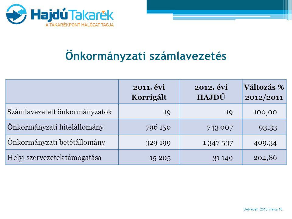 Debrecen, 2013. május 16. Önkormányzati számlavezetés 2011. évi Korrigált 2012. évi HAJDÚ Változás % 2012/2011 Számlavezetett önkormányzatok19 100,00