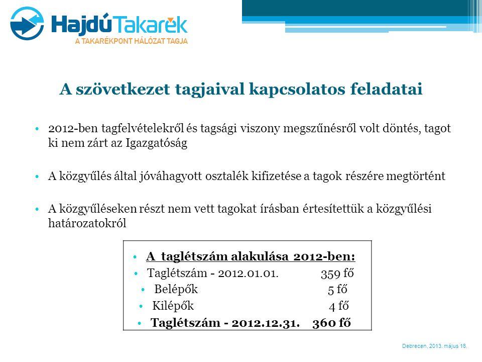Debrecen, 2013. május 16. A szövetkezet tagjaival kapcsolatos feladatai •2012-ben tagfelvételekről és tagsági viszony megszűnésről volt döntés, tagot
