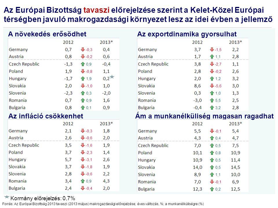 Source: Eurostat, European Commission Winter 2013 forecast Strukturális probléma Magyarországon nagyon magas a költségvetés összes kiadása, különösen régiós összevetésben A konszolidált költségvetés kiadási főösszege (a GDP %-ában)