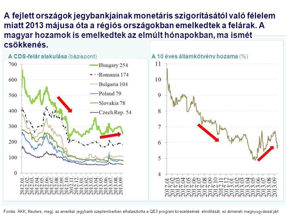 2013: A költségvetési törvény végrehajtásához szükséges gazdasági pálya megvalósul, egyre javulnak a prognózisok A főbb makrogazdasági mutatók a különböző előrejelzések alapján, különböző időpontokban, %-ban Megnevezés 2012 tény 2013 várható Kor- mány SzázadvégGKI A Üzleti szereplő B Üzleti szereplő OECD EC Szep- tem- ber No- vem- ber Szep- tem- ber No- vem- ber Szep- tem- ber No- vem- ber Szep- tem- ber No- vem- ber No- vem ber No- vem ber 1.