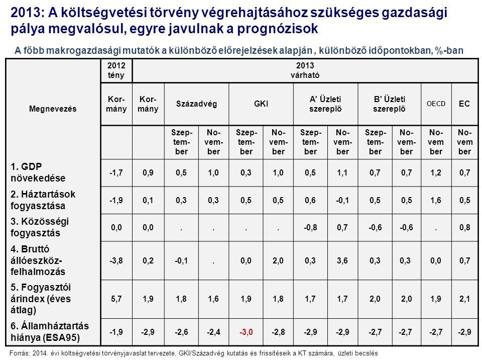 A konjunktúra kilátások ma hazánkban is kedvezőbbek, mint néhány hónapja: a piaci szereplők 2013-as növekedési várakozása egyre közelebb került a kormány GDP-előrejelzéshez, Decemberben lényegében megegyezik GDP - növekedési várakozások 2013-ra az egymást követő hónapokban (év/év, %) Forrás: NGM, 2014-es költségvetési törvényjavaslat, *: Consensus Economics piaci elemzői felmérés (2013.