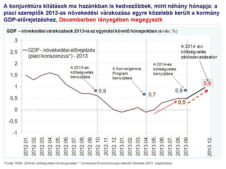 2014: a költségvetési törvény alapjaként figyelembe vett gazdasági pálya tartható A főbb makrogazdasági mutatók a különböző előrejelzések alapján, %-ban Megnevezés 2014 prognózis Kor- mány SzázadvégGKI A Üzleti szereplő B Üzleti szereplő OEC D EC Szep tem- ber No- vem- ber Szep -tem- ber No- vem- ber Szep -tem- ber No- vem- ber Szep -tem- ber No vem- ber No- vem- ber No- vem- ber 1.