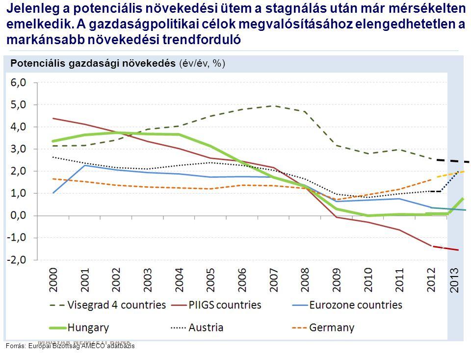 Adósságállomány a GDP %-ban Forrás: NGM, Eurostat, Európai Bizottság