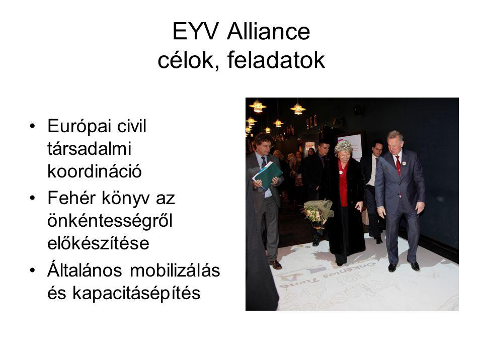 EYV Alliance célok, feladatok •Európai civil társadalmi koordináció •Fehér könyv az önkéntességről előkészítése •Általános mobilizálás és kapacitásépí