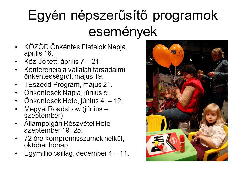 Egyén népszerűsítő programok események •KÖZÖD Önkéntes Fiatalok Napja, április 16. •Köz-Jó tett, április 7 – 21. •Konferencia a vállalati társadalmi ö