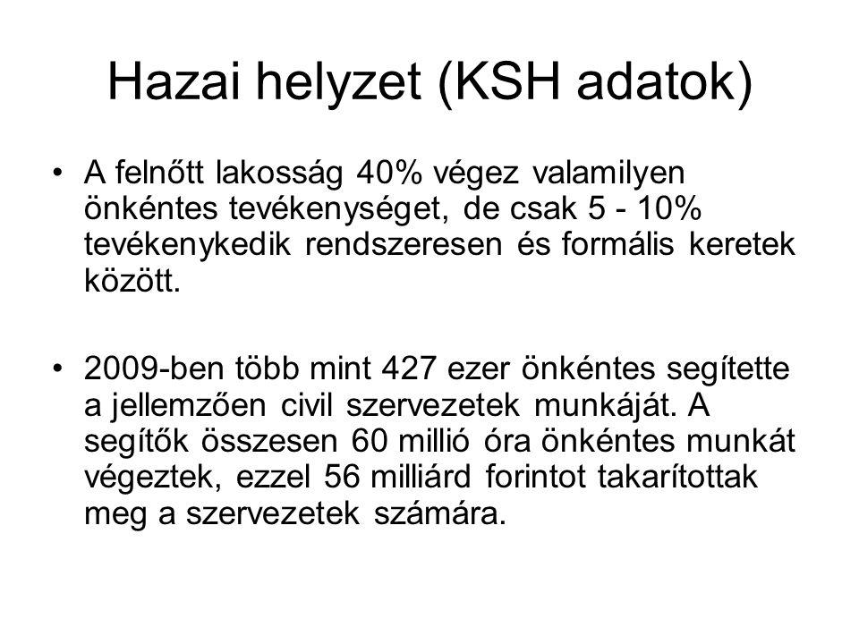 Hazai helyzet (KSH adatok) •A felnőtt lakosság 40% végez valamilyen önkéntes tevékenységet, de csak 5 - 10% tevékenykedik rendszeresen és formális ker