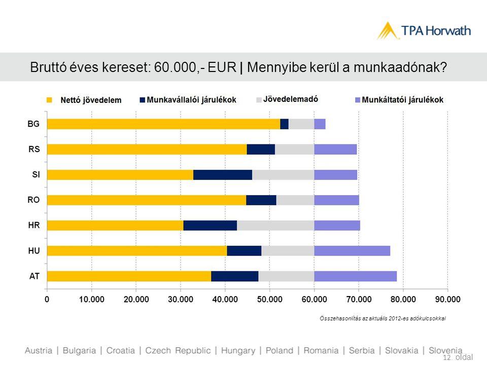 Bruttó éves kereset: 60.000,- EUR | Mennyibe kerül a munkaadónak? 12. oldal Összehasonlítás az aktuális 2012-es adókulcsokkal