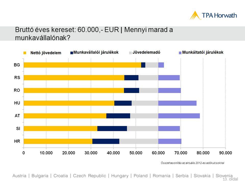 Bruttó éves kereset: 60.000,- EUR | Mennyi marad a munkavállalónak? 13. oldal Összehasonlítás az aktuális 2012-es adókulcsokkal