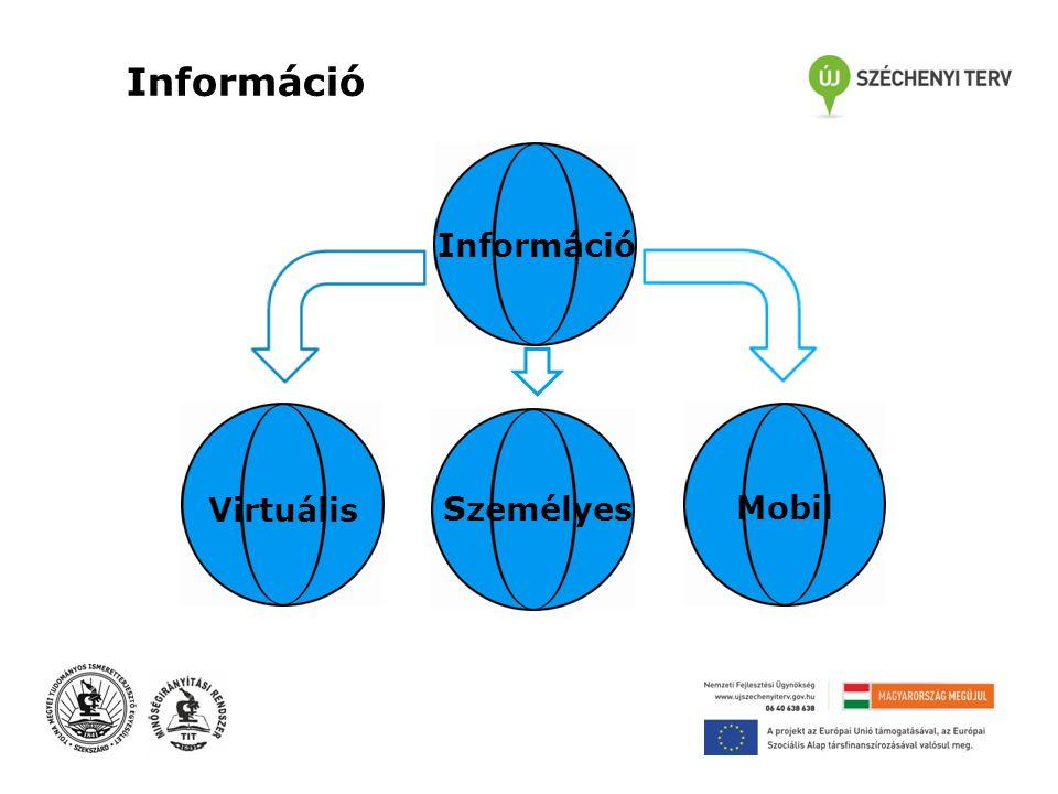 Információ Virtuális Személyes Mobil Információ