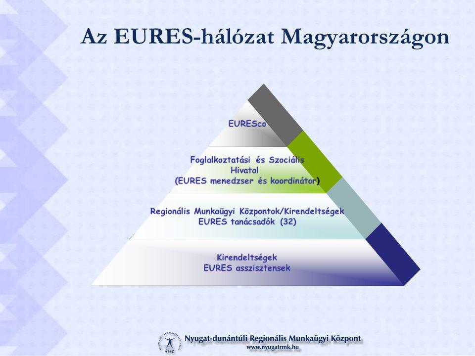Az EURES-hálózat Magyarországon EURESco Foglalkoztatási és Szociális Hivatal (EURES menedzser és koordinátor) Regionális Munkaügyi Központok/Kirendelt