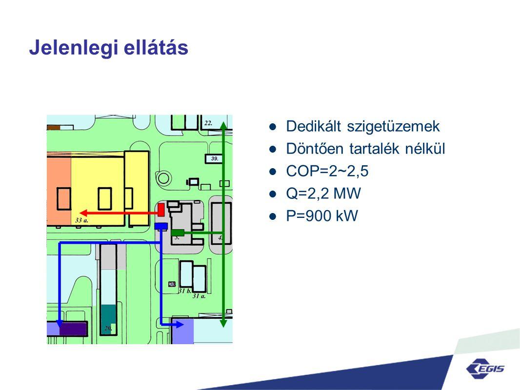 Jelenlegi ellátás  Dedikált szigetüzemek  Döntően tartalék nélkül  COP=2~2,5  Q=2,2 MW  P=900 kW