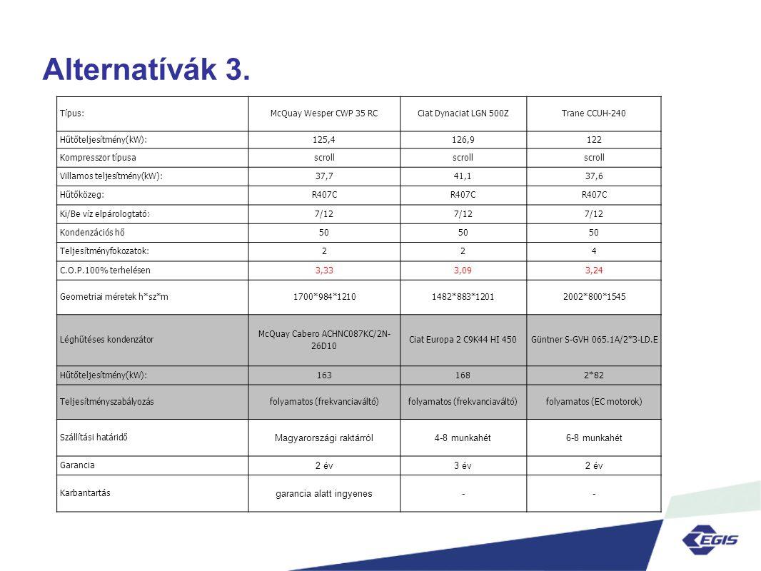 Típus:McQuay Wesper CWP 35 RCCiat Dynaciat LGN 500ZTrane CCUH-240 Hűtőteljesítmény(kW):125,4126,9122 Kompresszor típusascroll Villamos teljesítmény(kW):37,741,137,6 Hűtőközeg:R407C Ki/Be víz elpárologtató:7/12 Kondenzációs hő50 Teljesítményfokozatok:224 C.O.P.100% terhelésen3,333,093,24 Geometriai méretek h*sz*m1700*984*12101482*883*12012002*800*1545 Léghűtéses kondenzátor McQuay Cabero ACHNC087KC/2N- 26D10 Ciat Europa 2 C9K44 HI 450Güntner S-GVH 065.1A/2*3-LD.E Hűtőteljesítmény(kW):1631682*82 Teljesítményszabályozásfolyamatos (frekvanciaváltó) folyamatos (EC motorok) Szállítási határidő Magyarországi raktárról4-8 munkahét6-8 munkahét Garancia 2 év3 év2 év Karbantartás garancia alatt ingyenes--