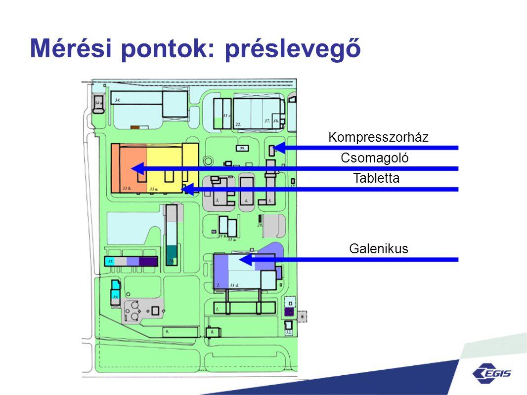 Mérési pontok: préslevegő Kompresszorház Csomagoló Tabletta Galenikus