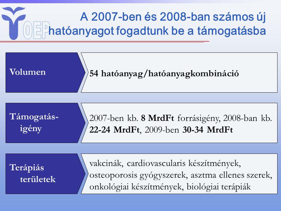 A 2007-ben és 2008-ban számos új hatóanyagot fogadtunk be a támogatásba Volumen 54 hatóanyag/hatóanyagkombináció Támogatás- igény 2007-ben kb. 8 MrdFt