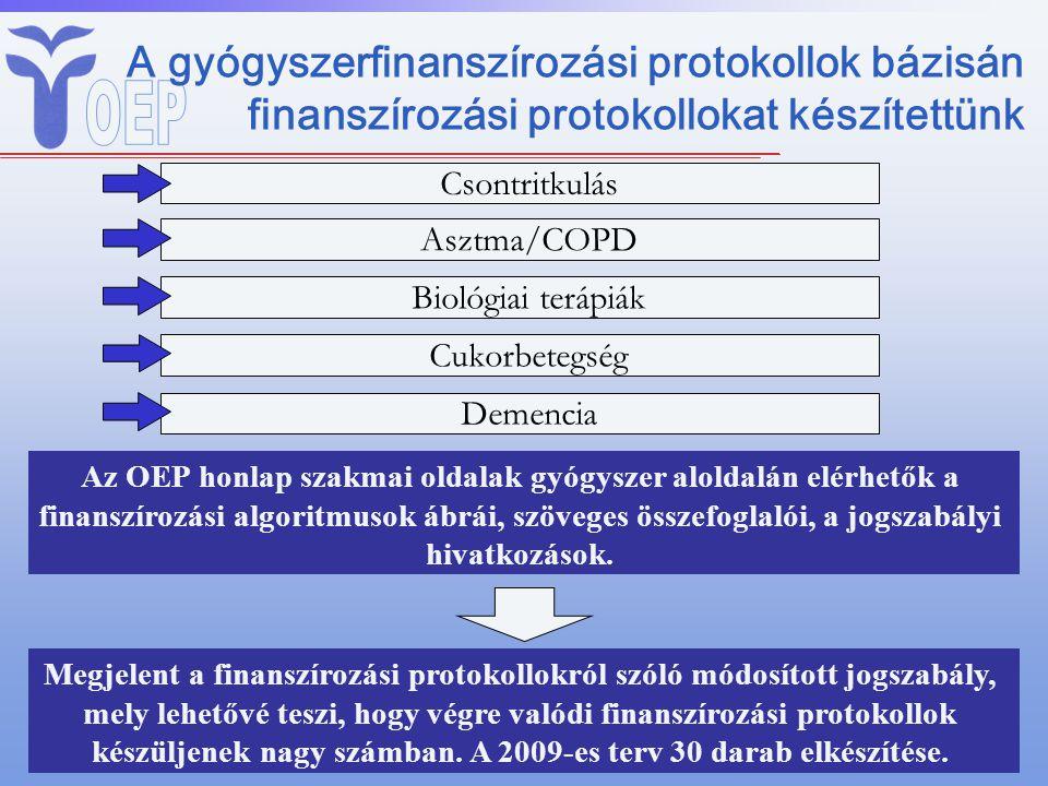 A gyógyszerfinanszírozási protokollok bázisán finanszírozási protokollokat készítettünk Csontritkulás Biológiai terápiák Cukorbetegség Asztma/COPD Dem