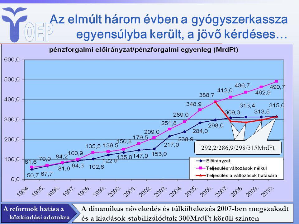 Az elmúlt három évben a gyógyszerkassza egyensúlyba került, a jövő kérdéses… 295MrdFt A reformok hatása a közkiadási adatokra A dinamikus növekedés és