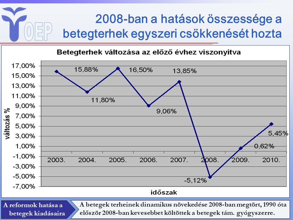 2008-ban a hatások összessége a betegterhek egyszeri csökkenését hozta A betegek terheinek dinamikus növekedése 2008-ban megtört, 1990 óta először 200