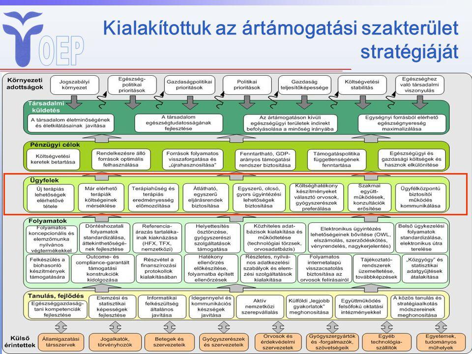 A stratégiánk konzekvens megvalósításától az életminőség folyamatos javulását várjuk •Forrásigény –A kassza 10%-a kb.