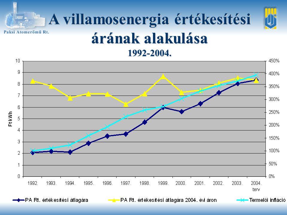 A villamosenergia értékesítési árának alakulása 1992-2004.