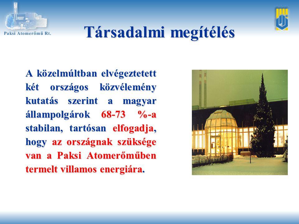 A közelmúltban elvégeztetett két országos közvélemény kutatás szerint a magyar állampolgárok 68-73 %-a stabilan, tartósan elfogadja, hogy az országnak szüksége van a Paksi Atomerőműben termelt villamos energiára.
