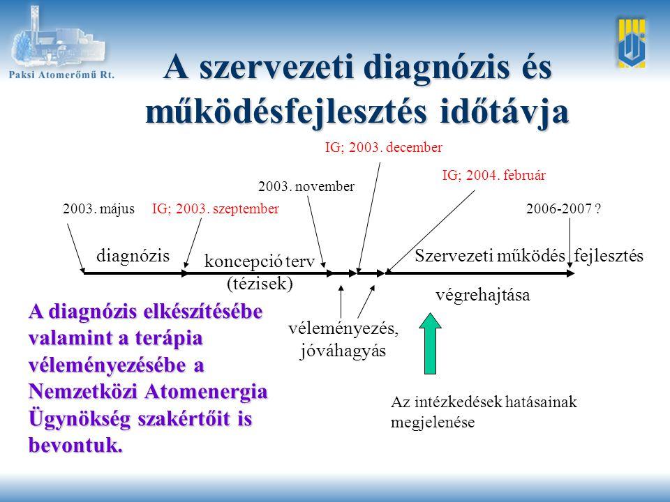 A szervezeti diagnózis és működésfejlesztés időtávja diagnózis koncepció terv (tézisek) Szervezeti működés fejlesztés 2003.