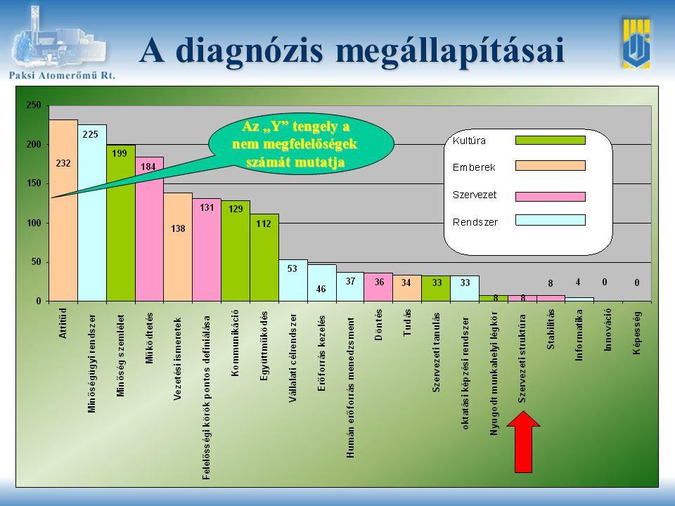 """A diagnózis megállapításai Az """"Y tengely a nem megfelelőségek számát mutatja"""