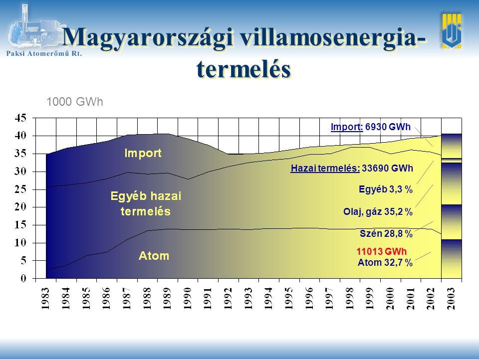 A főjavítások időtartama nap 2003 1.blokk: 57,8 nap 2.