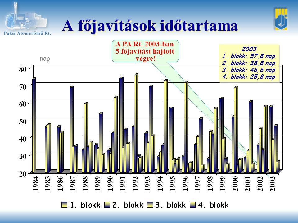 A főjavítások időtartama nap 2003 1. blokk: 57,8 nap 2.