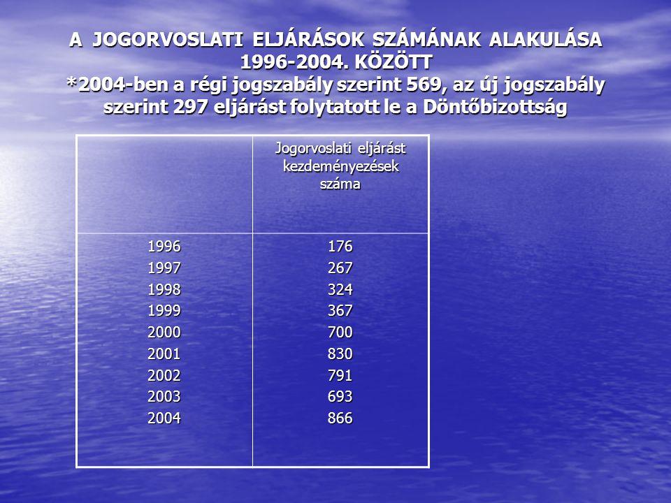 A JOGORVOSLATI ELJÁRÁSOK SZÁMÁNAK ALAKULÁSA 1996-2004.