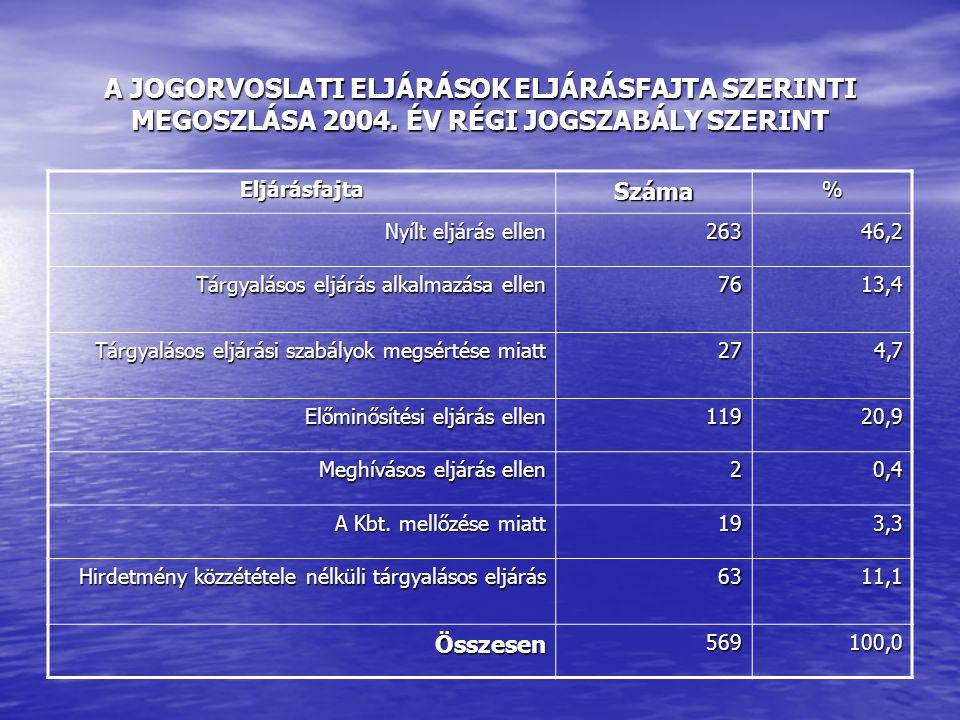 A JOGORVOSLATI ELJÁRÁSOK ELJÁRÁSFAJTA SZERINTI MEGOSZLÁSA 2004.