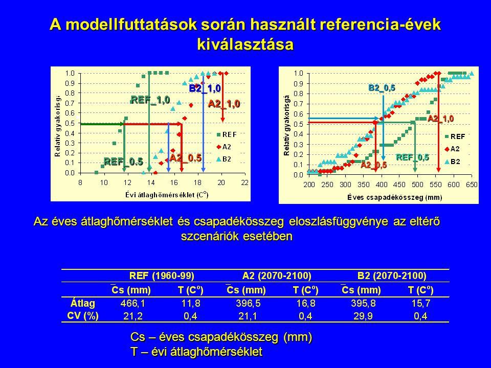 A modellfuttatások során használt referencia-évek kiválasztása A2_0,5 REF_0,5 B2_0,5 A2_1,0 Cs – éves csapadékösszeg (mm) T – évi átlaghőmérséklet Az