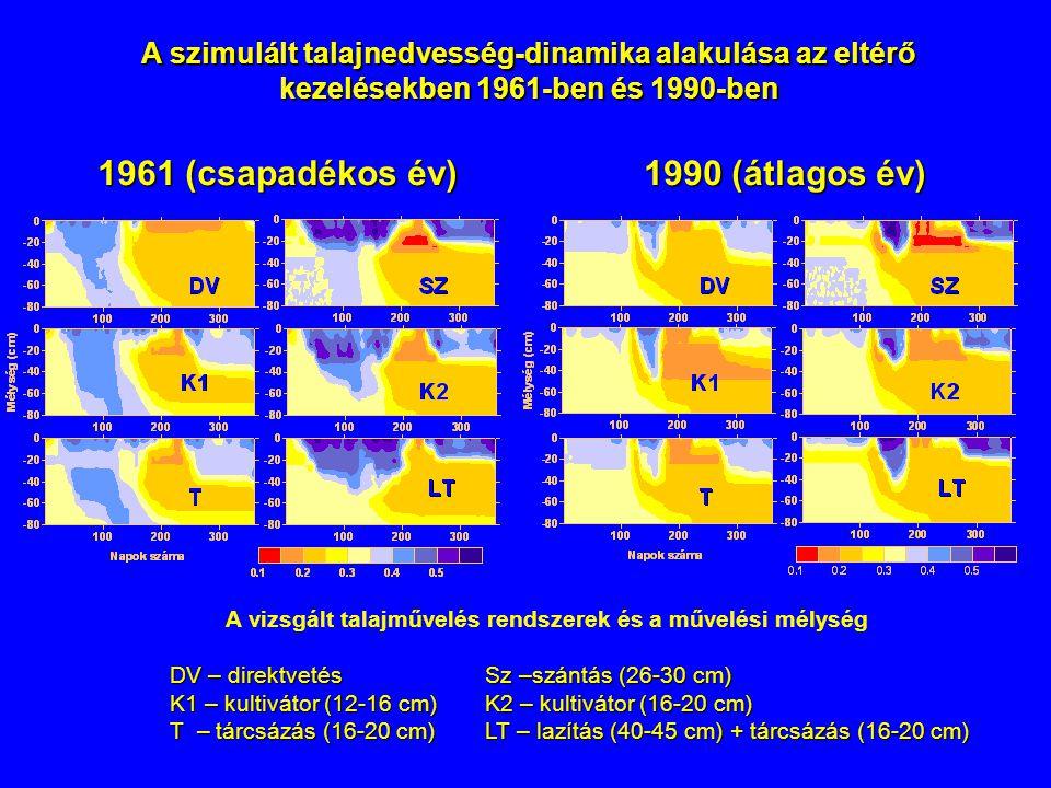 1990 (átlagos év) A szimulált talajnedvesség-dinamika alakulása az eltérő kezelésekben 1961-ben és 1990-ben 1961 (csapadékos év) A vizsgált talajművel